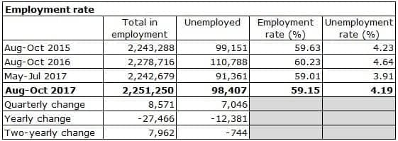 employment figures table
